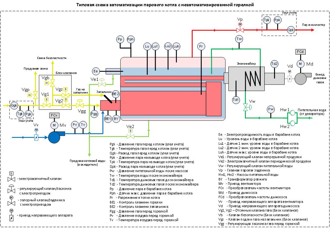 Контроллер пеллетного котла схема